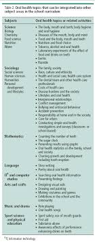 table topics for kids visiting kindergarten to teach kids about oral health toronto root