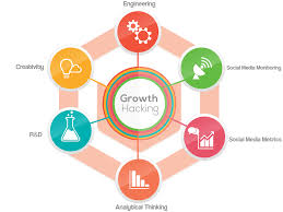 hacking ideas 13 insider secrets to growth hacking your business u2022 blog marketeer