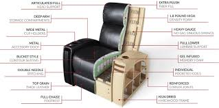 anatomy of a home theater seat seatup com
