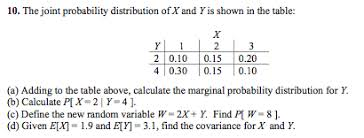 the joint probability distributions for x and y ar chegg com