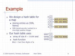 Java Map Example Hash Tables 1 28 2018 Presentation For Use With The Textbook Data