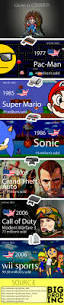 88 best game images on pinterest videogames video games and the