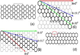 Zigzag Armchair Chirality Effect In Disordered Graphene Ribbon Junctions Iopscience
