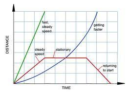 the 25 best motion graphs ideas on pinterest force physics