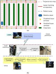 sensors special issue sensor based technologies and processes