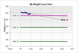 weight loss chart template u2013 9 free word excel pdf format