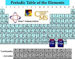 Ta Periodic Table Scientists Create And Add Elements 113 And 115 To Periodic Table