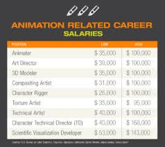 top 9 animation jobs that offer high salaries cogswell college