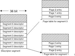 Page Table Entry Memory Segmentation Bauman National Library