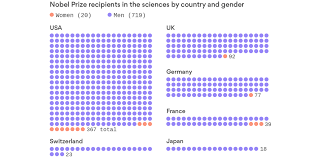 lexus bolton twitter 3 of science nobels go to women and it u0027s not just a gender