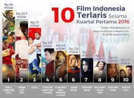 film layar lebar indonesia 2016 terheboh daftar film indonesia terlaris di awal 2016 okezone