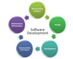 software development methodology software development clip image002 jpg
