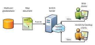what is a feature service u2014documentation arcgis enterprise
