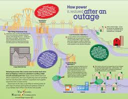 Power Outage Map Florida by Outages U0026 Safety Tri County Electric Cooperative