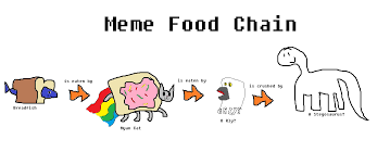 Meme Food - meme food chain random ness wiki fandom powered by wikia