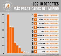 image result for infografia deportes mas populares spanish i
