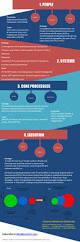 die besten 25 supply chain strategy ideen auf pinterest leitung