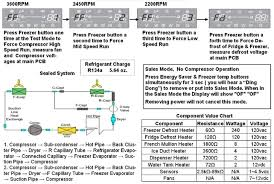 samsung refrigerator troubleshooting guide for models rfg29phdbp