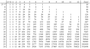 Binomial Tables Mto 13 4 Hook Why Are There Twenty Nine Tetrachords