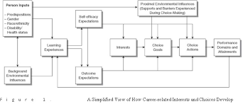 Counseling Theory Chart Social Cognitive Career Theory Career Development Iresearchnet
