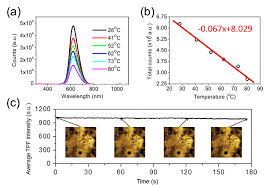 osa in situ high resolution thermal microscopy on integrated