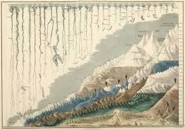 me where i am on a map 1854 map of the s tallest mountains and rivers