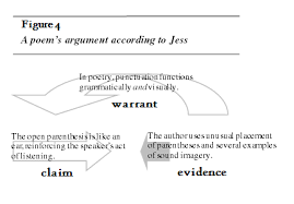 viewing a poem as argument helping students understand