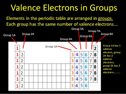 Valence Electrons On Periodic Table Valence Electrons