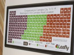 Periodic Table Abbreviations Harvest Season In Sussex Legal Marijuana In Seattle Cape Gazette
