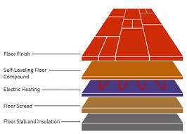 underfloor heating with laminate flooring innovative 11 floor for