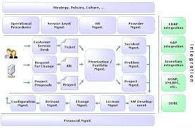 help desk project management project open enterprise project management professional service