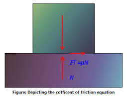 Friction Coefficient Table by Friction Coefficient Coefficient Of Kinetic Friction Physics