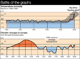 using graphs and visual data in science process of science
