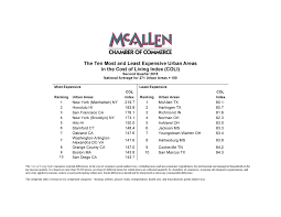 which state has the lowest cost of living mcallen chamber of commerce economy of south texas business