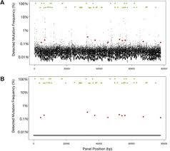analytical and clinical validation of a digital sequencing panel