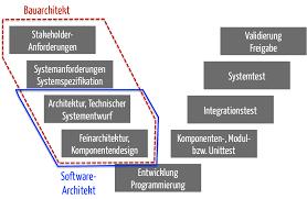 software architektur software architektur iec 62304 konform dokumentieren
