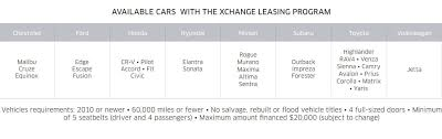 Ga Car Bill Of Sale by Uber Xchange Leasing Program A Game Changer