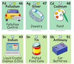 Peroodic Table Illustrated Periodic Table Shows The Chemical Elements In Daily Life