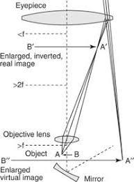 geometrical optics