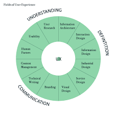 user experience design bringing user experience design to journalism education pearson