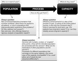 six ways not to improve patient flow a qualitative study bmj download figure