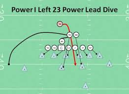 19 best football plays images on coaching youth