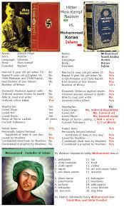 mein kampf vs the koran avid editor u0027s insights