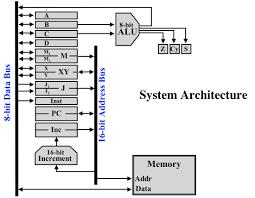 efficient online self checking modulo multiplier design block