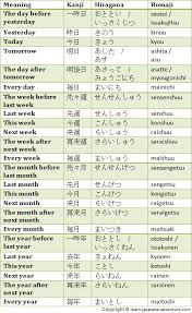 learn japanese numbers to give days months and days of the week