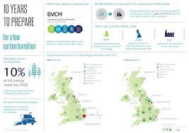 insights into the future uk bioenergy sector gained using u2026 the eti