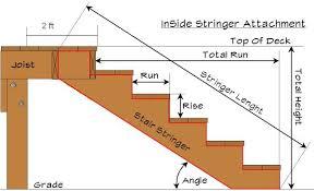 attaching deck stringers to 2x8 rim joist carpentry diy