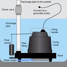 Basement Water Pump by Broken Sump Pump Repair Nj Pump Repair Nj Basement Pump Repair Nj