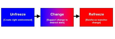 kurt lewin the freeze unfreeze change model