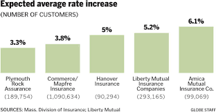 here u0027s why your car insurance might be skyrocketing the boston globe